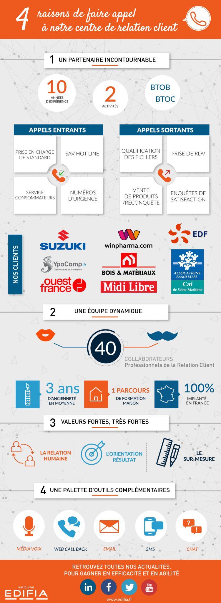 infographie de présentation du centre de relation client